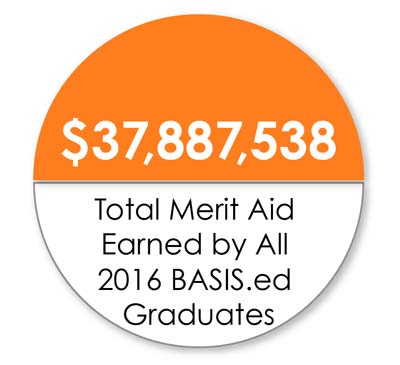 Chart: 2016 Scholarships earned by BASIS.ed graduates