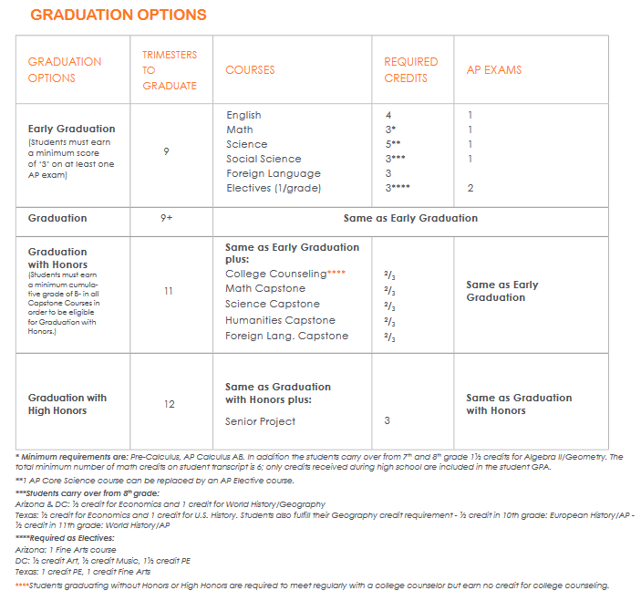 BASIS Graduation Options