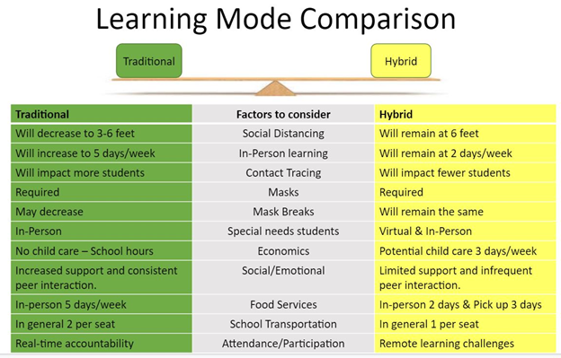 Learning Mode Comparison between Traditional and Hybrid.