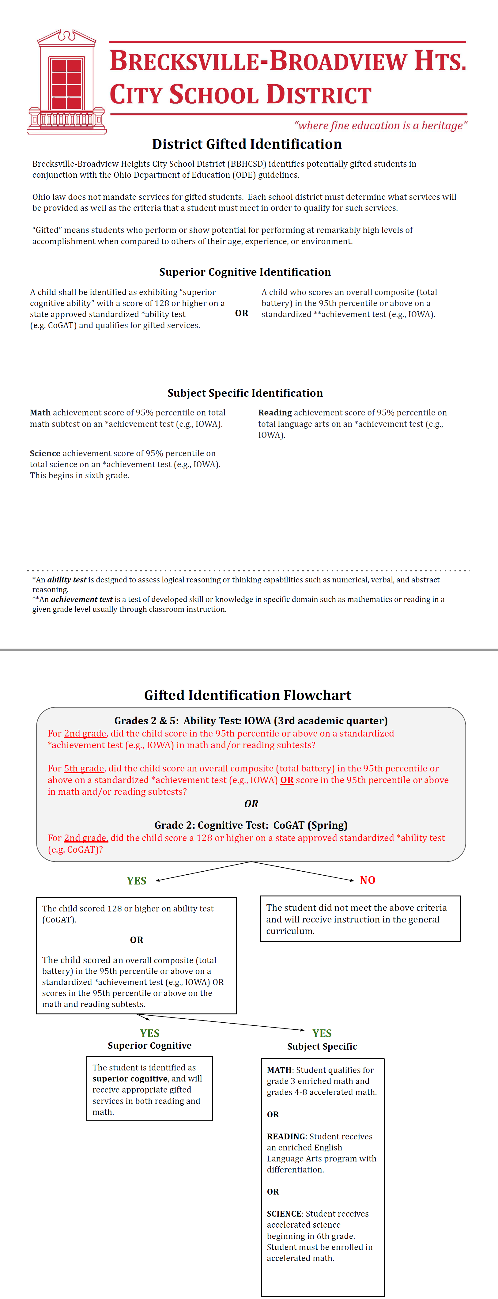 Gifted Identification Flowchart