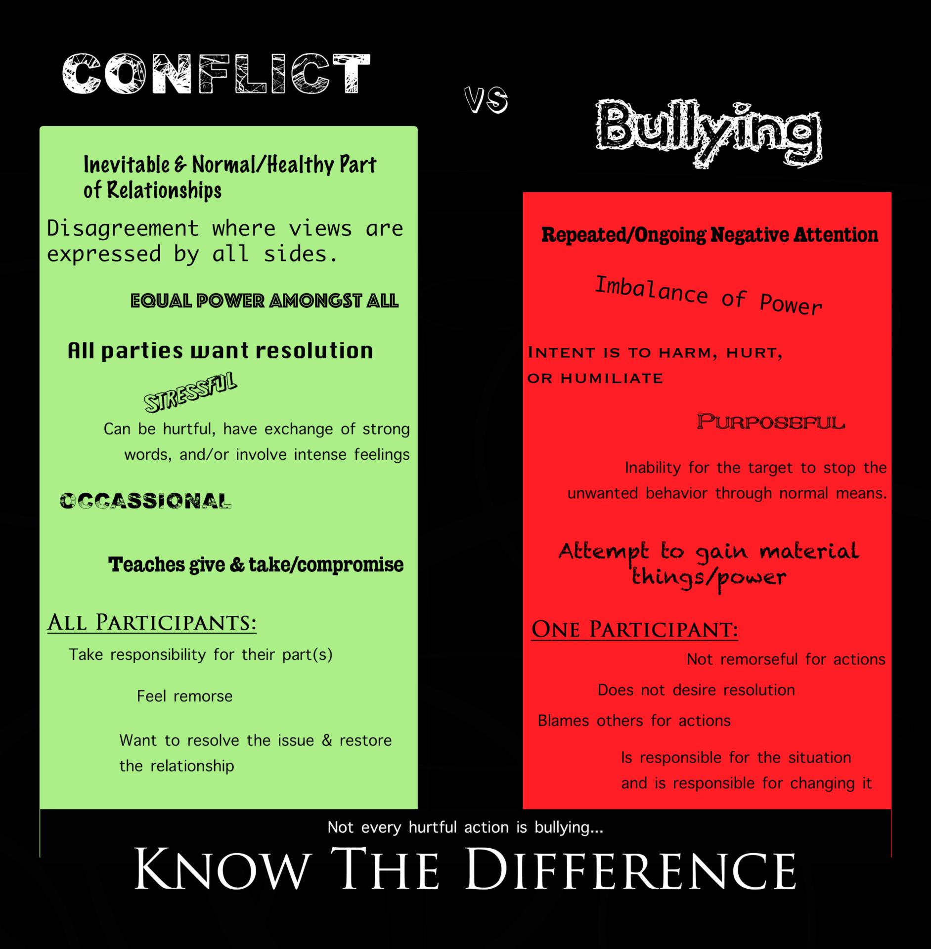 Conflict v Bullying Chart