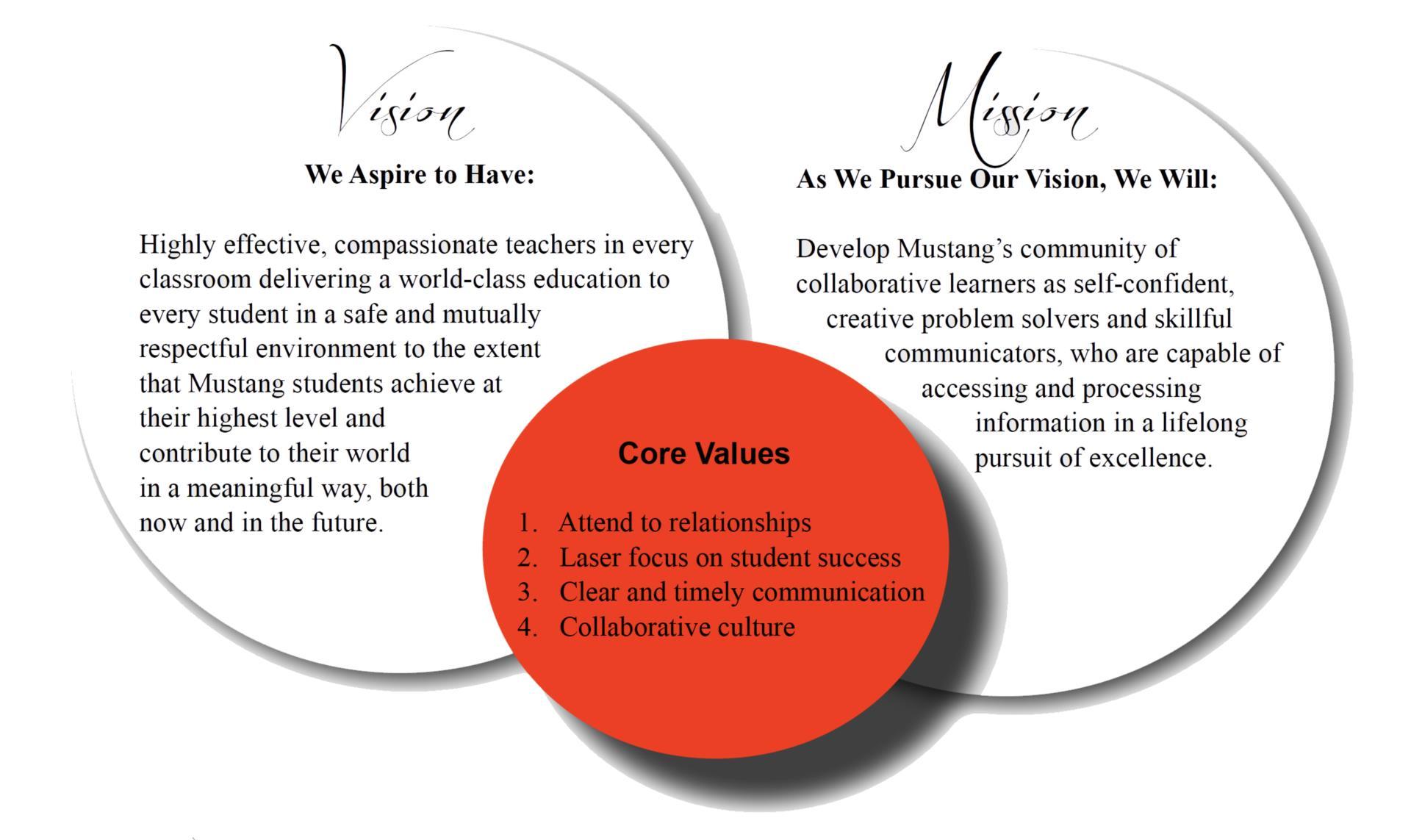 MPS Mission, Vision, & Goals