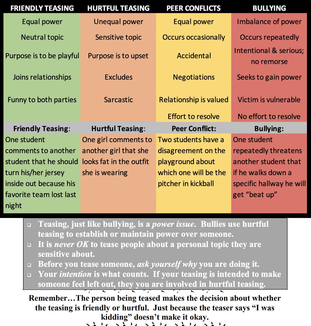 Teasing vs Bullying Chart