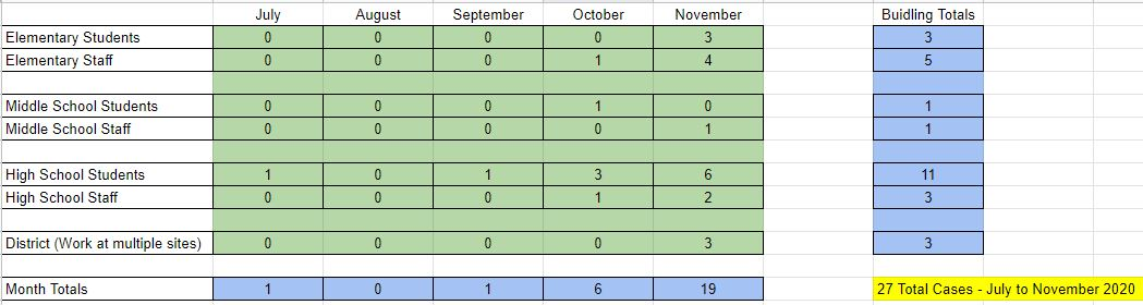 chart showing the number of covid cases (27) in the district from July to November