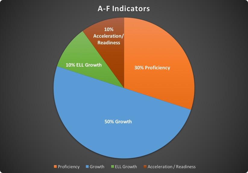 A-F Letter Grades Pie Chart