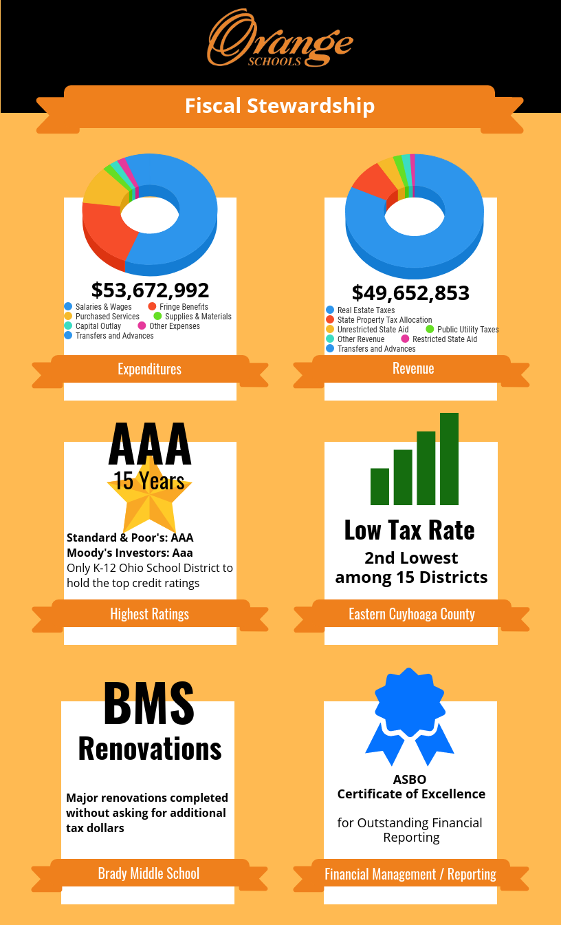 Fiscal Stewardship infographic