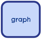 Root Words - Graph