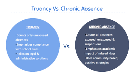 Truancy Vs. Chronic Absence- Truancy counts only unexcused absences, emphasizes compliance with school rules, and relies on legal and administrative solutions. Chronic Absence counts all absences, emphasizes academic impact of missed days, and uses community-based positive strategies.