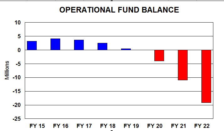 Operational Fund Balance for fiscal year 2015-2022